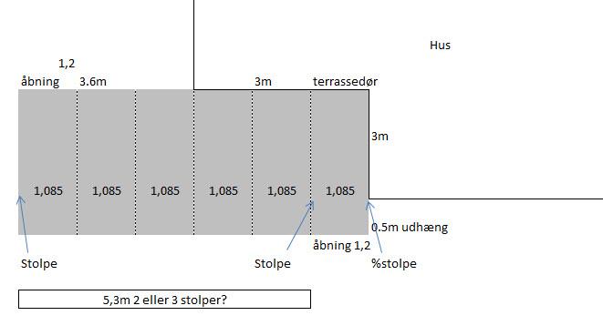 Overdækket terrasse - Lav-det-selv.dk